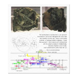 The Antikythera Mechanism Diagram Chart Canvas Prints