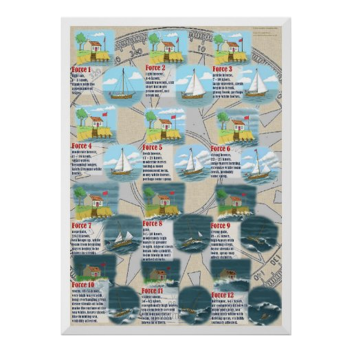 The Beaufort Scale Posters