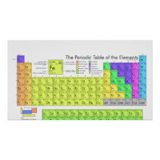 The Complete Periodic Table of Chemical Elements Print