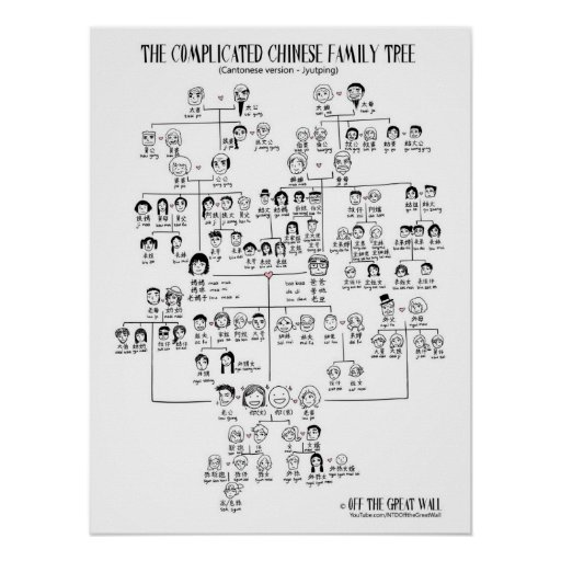 The Complicated Chinese Family Tree - Cantonese Print