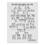 The Complicated Chinese Family Tree - Mandarin Poster