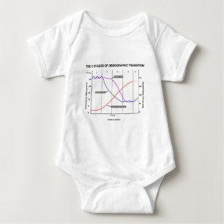 The Five Stages Of Demographic Transition Baby Bodysuit