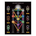 The Holy Qabalah Tree of Life Poster