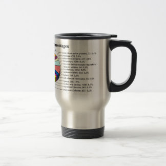 The Human Genome with Number and Percent of Each Mugs
