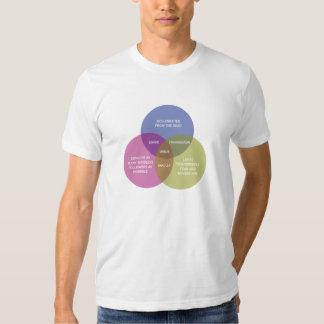 The Immaculate Venn Diagram T Shirts