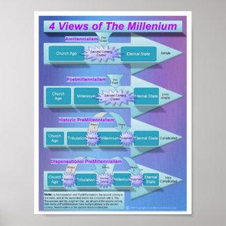 The Millenium Poster
