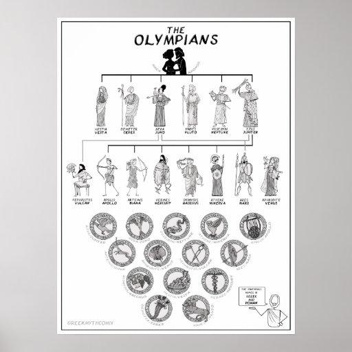 The Olympians - greekmythcomix Poster