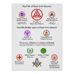 The Path of Royal Arch Masonry Poster