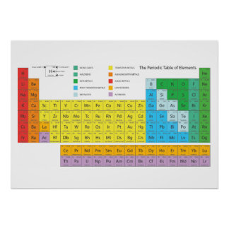 The Periodic Table of Elements Poster
