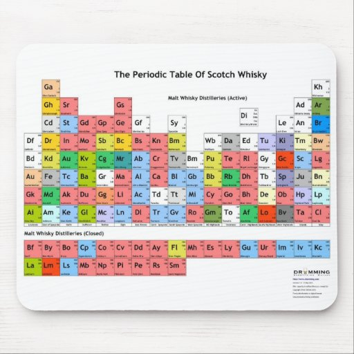 The Periodic Table of Scotch Whisky Mouse Pads