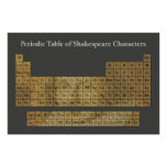 The Periodic Table of Shakespeare Characters Poster