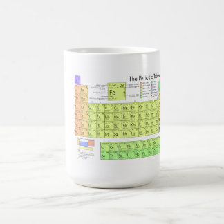 The Periodic Table of the Elements Coffee Mugs