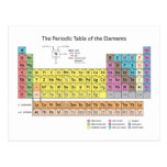 The Periodic Table of the Elements Postcard