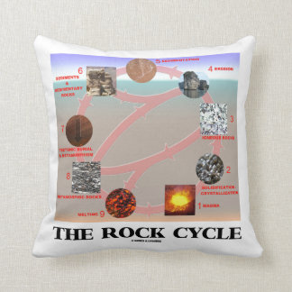 The Rock Cycle Geology Earth Science Cushion
