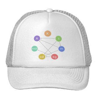 The seven SI base units Cap