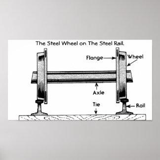 The Steel Railway Wheel on The Steel Rail. Poster