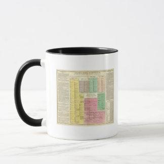 Timeline Egypt Mug