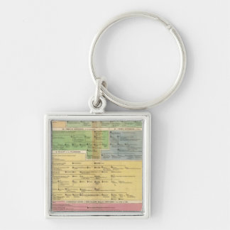 Timeline Empire of Constantiople Key Ring