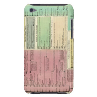 Timeline of the Sacred Biblical History iPod Case-Mate Case