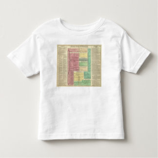 Timeline of the Sacred Biblical History Toddler T-Shirt