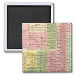 Timeline Roman Rulers Magnet