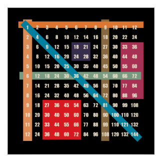 Times Table (Multiplication) Poster