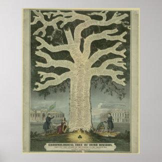 Tree of Irish History Print