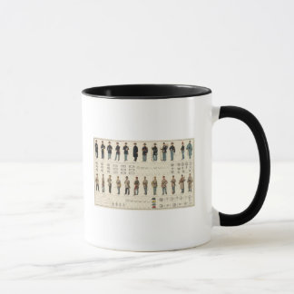 Uniforms, US, CS armies Mug