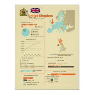 United Kingdom Infographic Poster