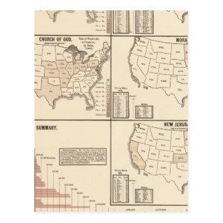 United States denominational statistics Postcard