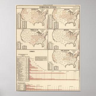 United States denominational statistics Poster