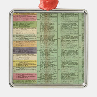 United States of America Timeline Christmas Ornament