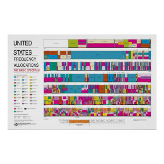 United States Radio Frequency Allocations Poster