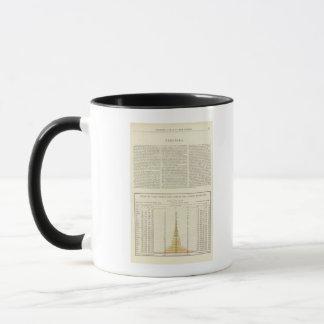 US Corn, Wheat, and Oats, 1870-1891 2 Mug