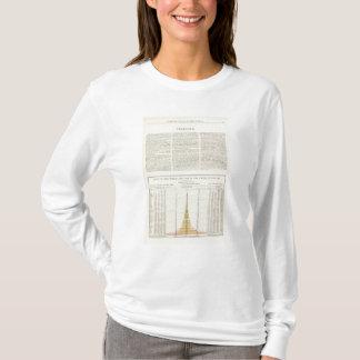 US Corn, Wheat, and Oats, 1870-1891 2 T-Shirt