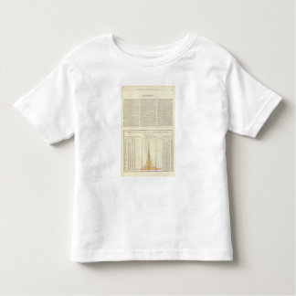 US Corn, Wheat, and Oats, 1870-1891 2 Toddler T-Shirt