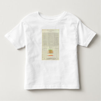 US Corn, Wheat, and Oats, 1870-1891 Toddler T-Shirt