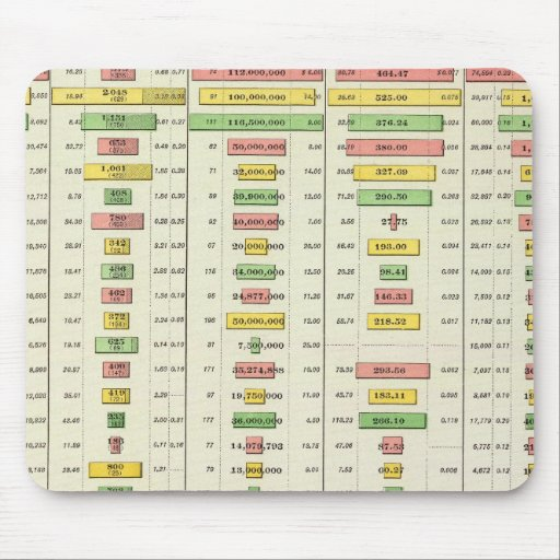 US Social Statistics and Largest Cities, 1890 Mouse Pads