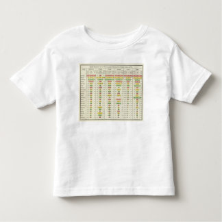 US Social Statistics and Largest Cities, 1890 Toddler T-Shirt