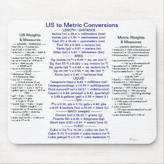 US to Metric Conversions w/ Weights & Measures Mouse Mat