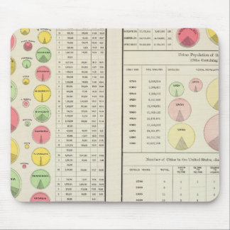 US Urban Population, 1790-1890 Mouse Mat