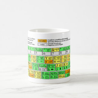 Vim Cheat Sheet Coffee Mug