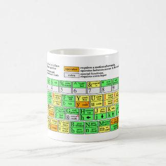 Vim Cheat Sheet Coffee Mug