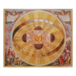 Vintage Astronomy, Antique Copernican Solar System Poster