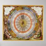 Vintage Astronomy Celestial Copernican Planisphere Poster