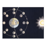 Vintage Astronomy, Phases of the Moon with Earth Postcard