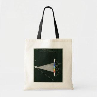 Vintage Science Budget Tote Bag