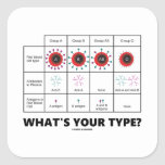 What's Your Type? (Blood Cell Groups)
