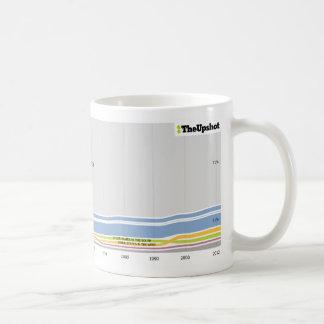 Where people who live in Iowa were born Coffee Mug