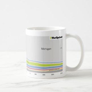 Where people who live in Michigan were born Coffee Mug